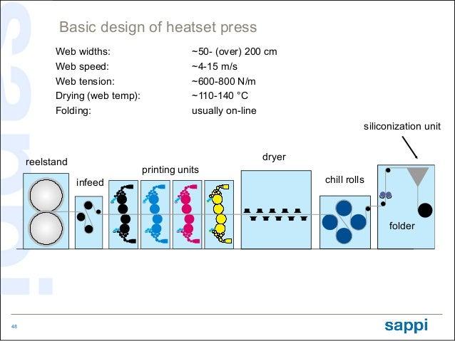Basic design of heatset press           Web widths:                      ~50- (over) 200 cm           Web speed:          ...