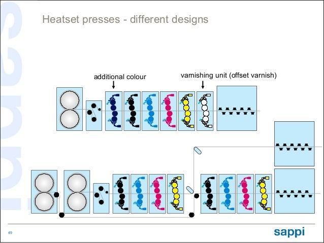 Heatset presses - different designs               additional colour   varnishing unit (offset varnish)49