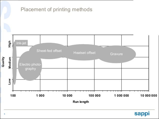 High         Placement of printing methods                    Ink-jet                                 Sheet-fed offset    ...