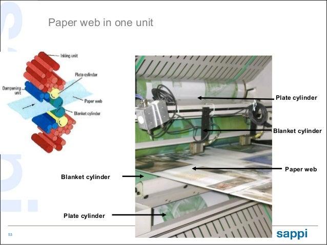 Paper web in one unit                             Plate cylinder                             Blanket cylinder             ...