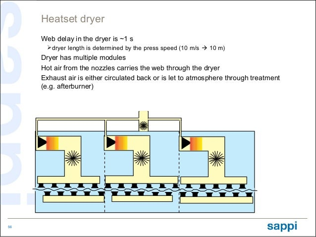 Heatset dryer     Web delay in the dryer is ~1 s       dryer length is determined by the press speed (10 m/s  10 m)     ...