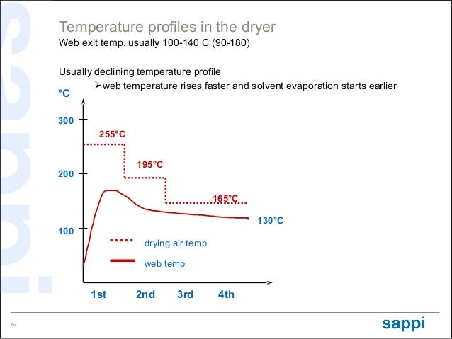 Temperature profiles in the dryer     Web exit temp. usually 100-140 C (90-180)     Usually declining temperature profile ...