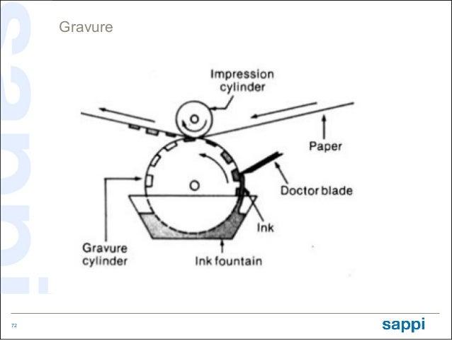 Gravure72