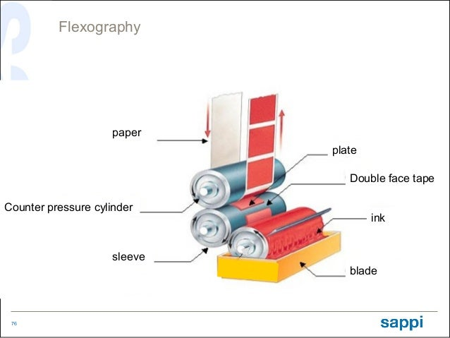 Basics of offset printing and other printing techniques