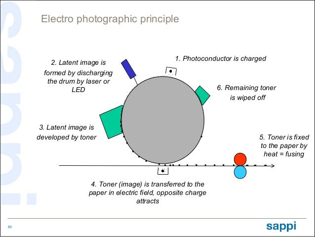 Electro photographic principle                                                                                    1. Photo...