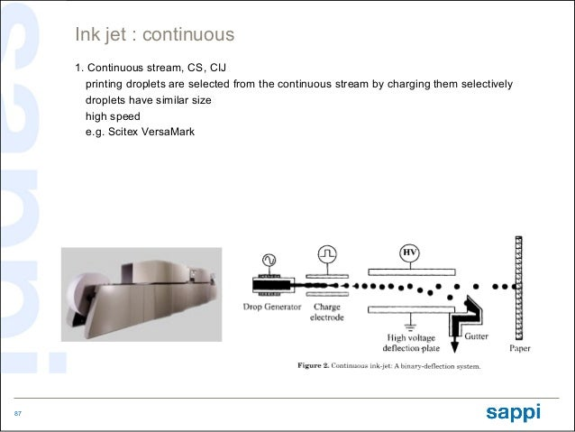 Ink jet : continuous     1. Continuous stream, CS, CIJ        printing droplets are selected from the continuous stream by...