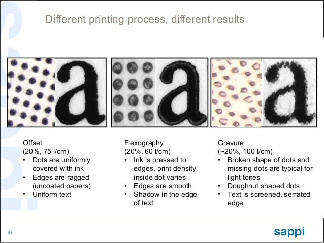 Different printing process, different results     Offset                 Flexography               Gravure     (20%, 75 l/...