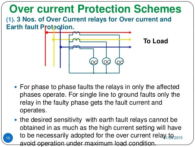 Basics of overcurrent protection