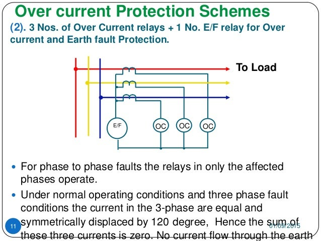Idmt earth fault relay wiring diagram diy enthusiasts wiring basics of overcurrent protection rh slideshare net fuse wiring diagram electromechanical relay swarovskicordoba Choice Image