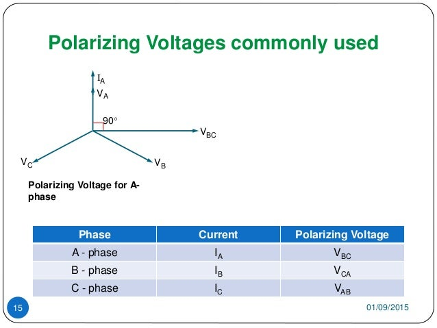 Polarizing Voltages commonly used 01/09/201515 Phase Current Polarizing Voltage A - phase IA VBC B - phase IB VCA C - phas...