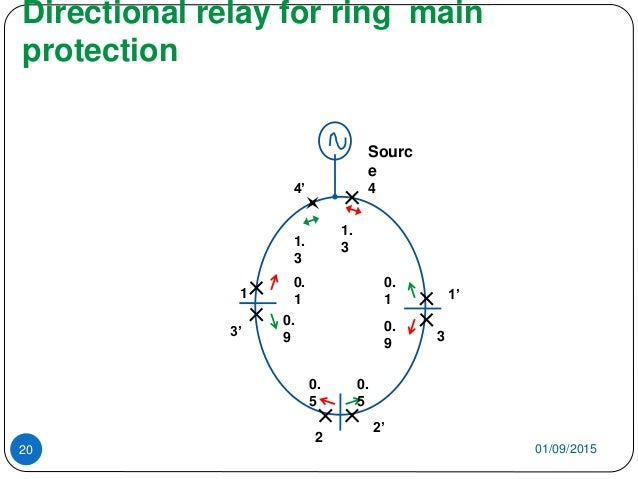 Directional relay for ring main protection 01/09/201520 0. 1 0. 5 0. 9 1. 3 0. 1 0. 5 0. 9 1. 3 4 2 3 1 1' 2' 3' 4' Sourc e