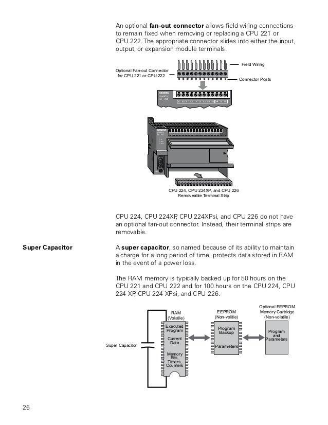 Basics Of Plc