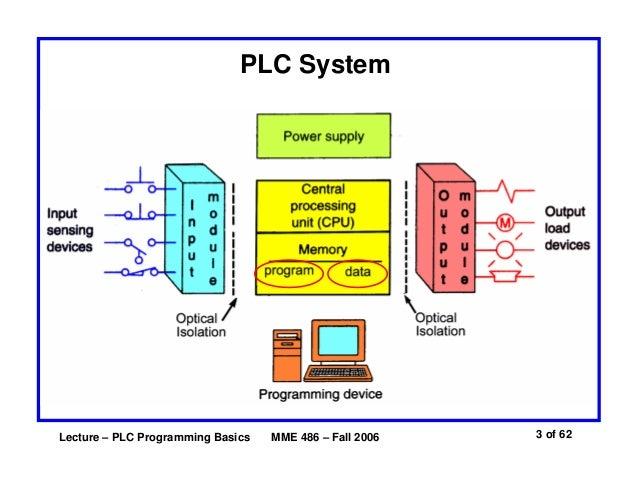 basics of plc programming1