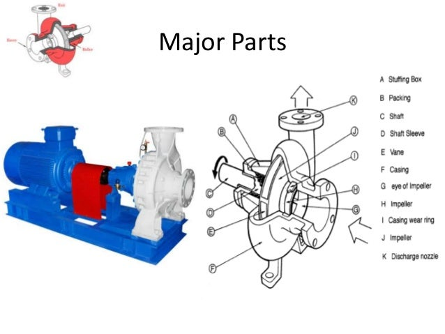Basics of pump types of impeller open semi open closed 10 ccuart Choice Image