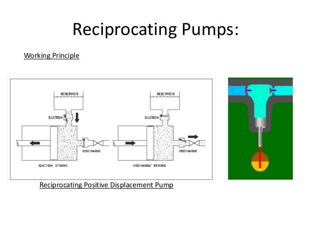 Image result for reciprocating positive displacement pump