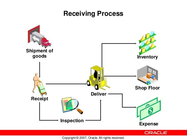 basics of oracle purchasing