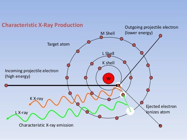 The Emission Quanta of Characteristic X-Rays