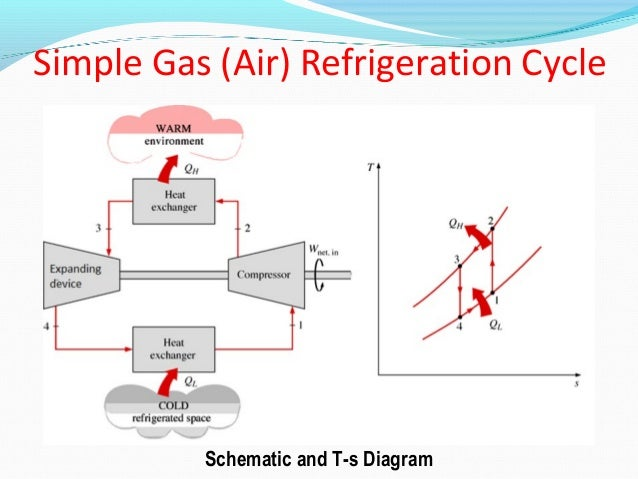 Air Cycle Refrigeration Schematic Diagram Auto Electrical Wiring