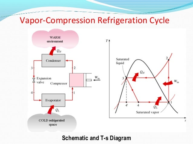 vapor compression refrigeration cycle engineering essay Refrigeration systems (process engineering equipment design guideline) figure 13: p-h diagram for vapor compression cycle (actual) 36 figure 14.