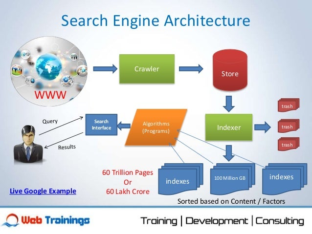 working of web search engines