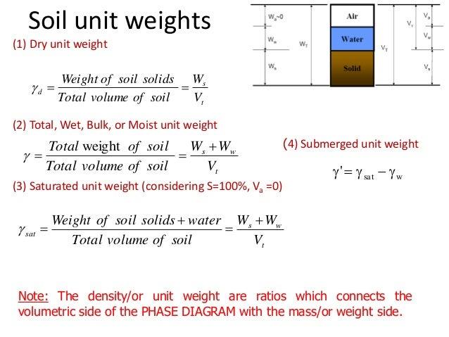Basics of soil mechanics for Soil volume calculator
