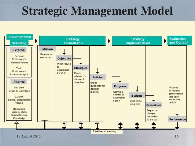 stratagic management To validate conceptual frameworks for strategic management development also,  to test the hypothesis that the objectives and design of a strategic management.