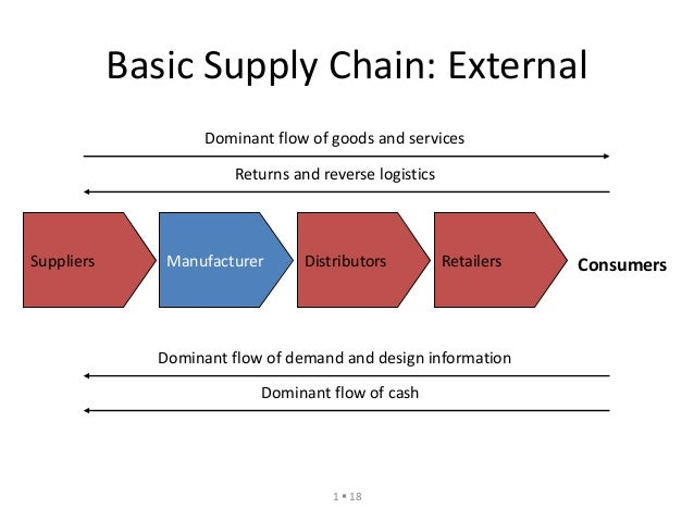 Image result for Basics of supply chain management