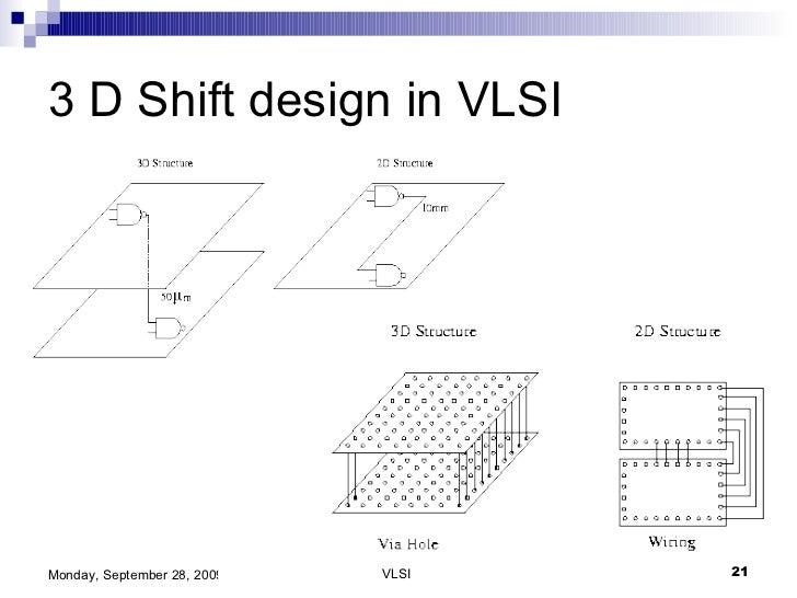 basics of vlsi