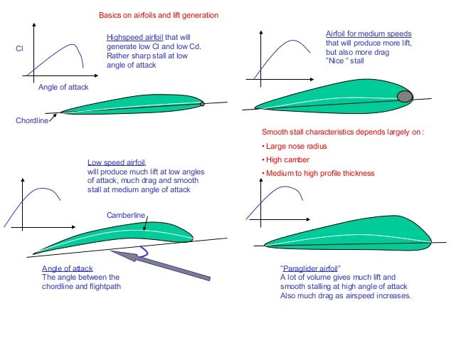 Basics on airfoils and lift generation                          Highspeed airfoil that will                               ...