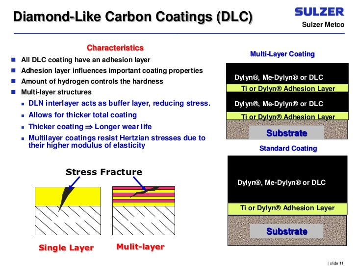 W Dlc Coating Basics On Sulze...