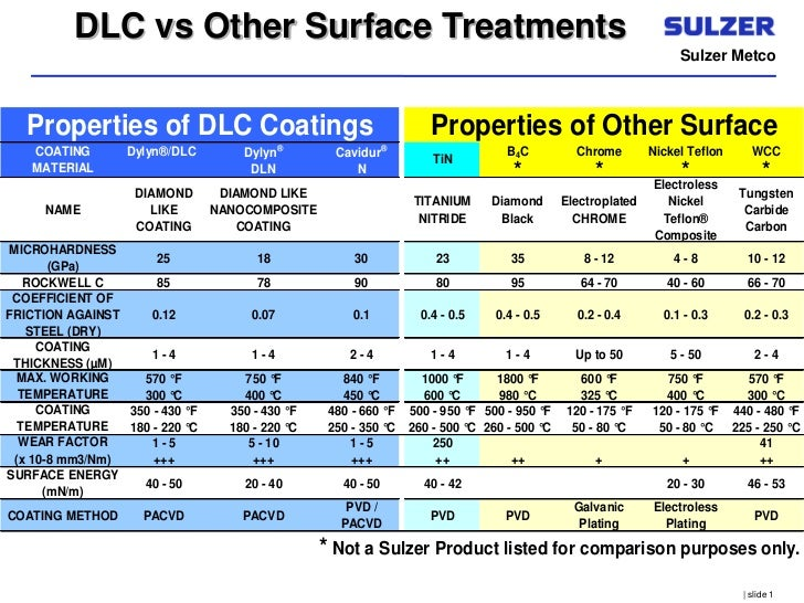W Dlc Coating Basics On Sulzer Metco...
