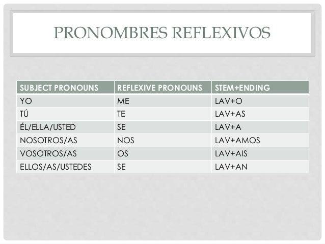 Basic spanish grammar n 10 reflexive pronouns