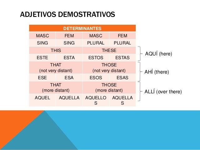 Basic Spanish Grammar: Demonstrative Adjectives