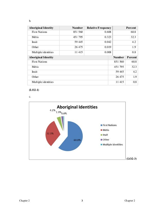 Basic Statistics For Business And Economics Canadian 5th