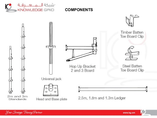 System Scaffold Components : Basic system scaffold