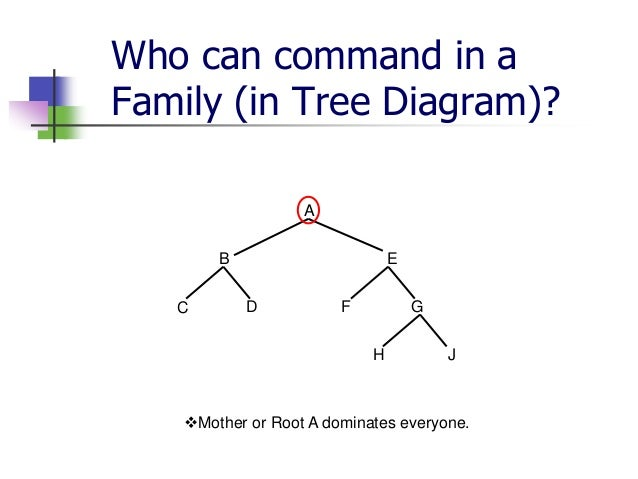 Basic terms of tree diagram 13 ccuart Choice Image