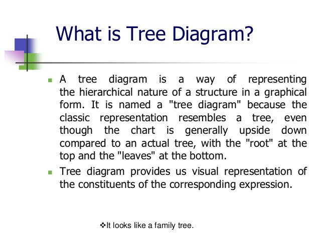 Whats a tree diagram search for wiring diagrams basic terms of tree diagram rh slideshare net what is a tree diagram in statistics what is a tree diagram in probability ccuart Images