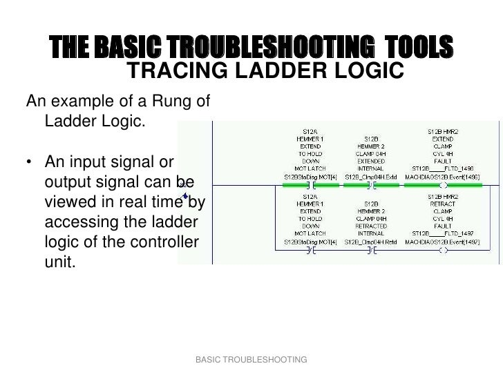 THE BASIC TROUBLESHOOTING TOOLS              TRACING LADDER LOGIC An example of a Rung of   Ladder Logic.  • An input sign...