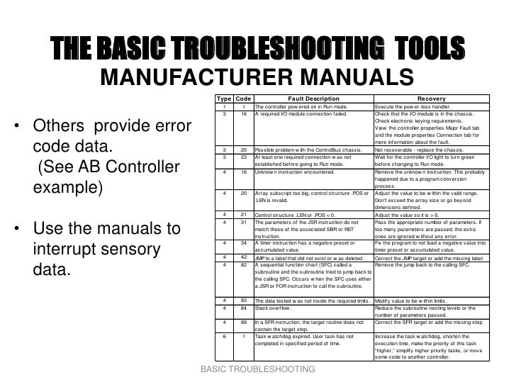 THE BASIC TROUBLESHOOTING TOOLS           MANUFACTURER MANUALS                            Type Code                 Fault ...