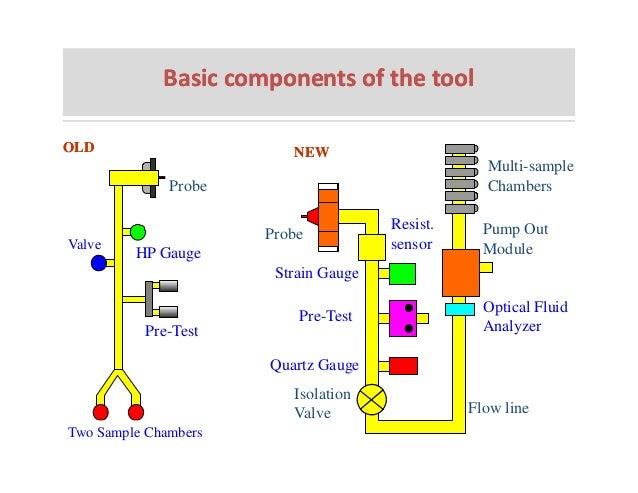 Basic well diagram auto wiring diagram today basic well logging design rh slideshare net basic blank diagram basic diagram of cellular respiration ccuart Choice Image