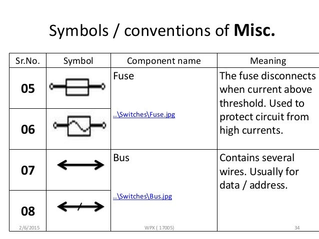 Fuse Function And Symbol - Information Of Wiring Diagram •