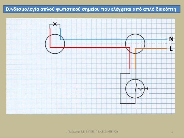 L Συνδεσμολογία απλού φωτιστικού σημείου που ελέγχεται από απλό διακόπτη N 1 Ι. Παδιώτης Σ.Ε.Ε. ΠΕ83 ΠΕ.Κ.Ε.Σ. ΗΠΕΙΡΟΥ