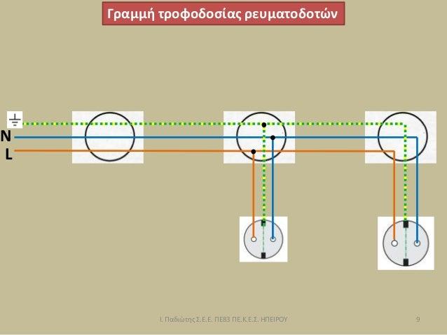 Γραμμή τροφοδοσίας ρευματοδοτών L N 9 Ι. Παδιώτης Σ.Ε.Ε. ΠΕ83 ΠΕ.Κ.Ε.Σ. ΗΠΕΙΡΟΥ