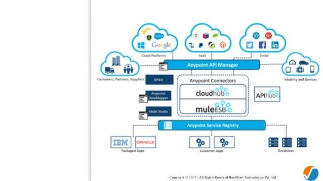 100+ Salesforce Mulesoft Architecture – yasminroohi