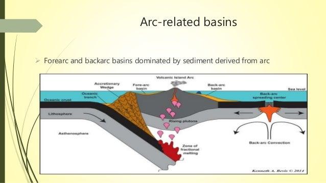 Basin Margin