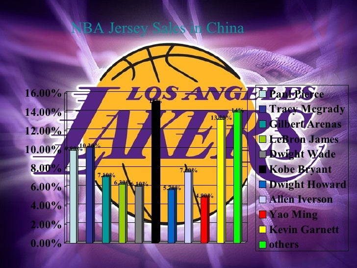 NBA Jersey Sales in China