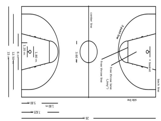 About Basketball for PE CLASSES