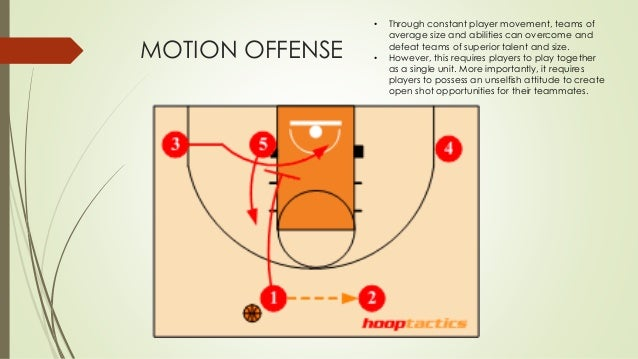 Basketball offense best strategy in basketball ccuart Gallery