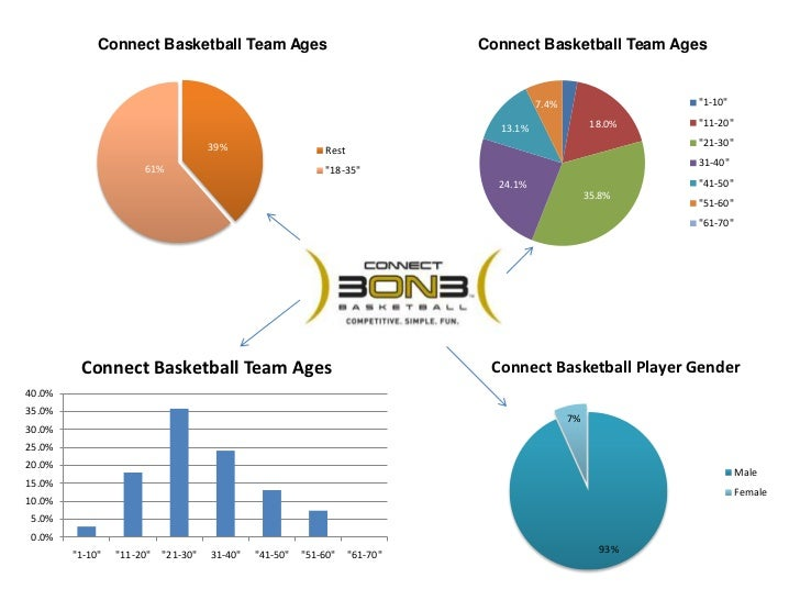 Connect 3on3 Basketball Player Data