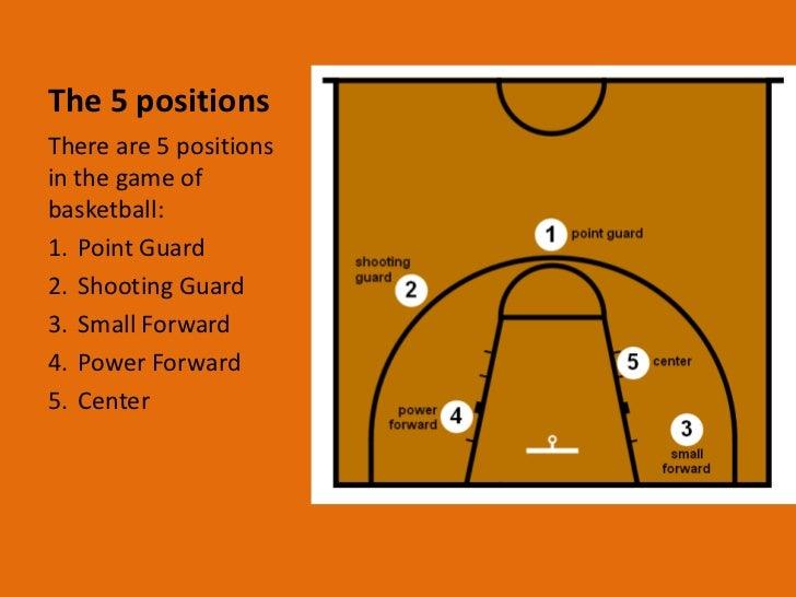 basketball power point